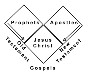 Built on the Foundation of Apostles and Prophets